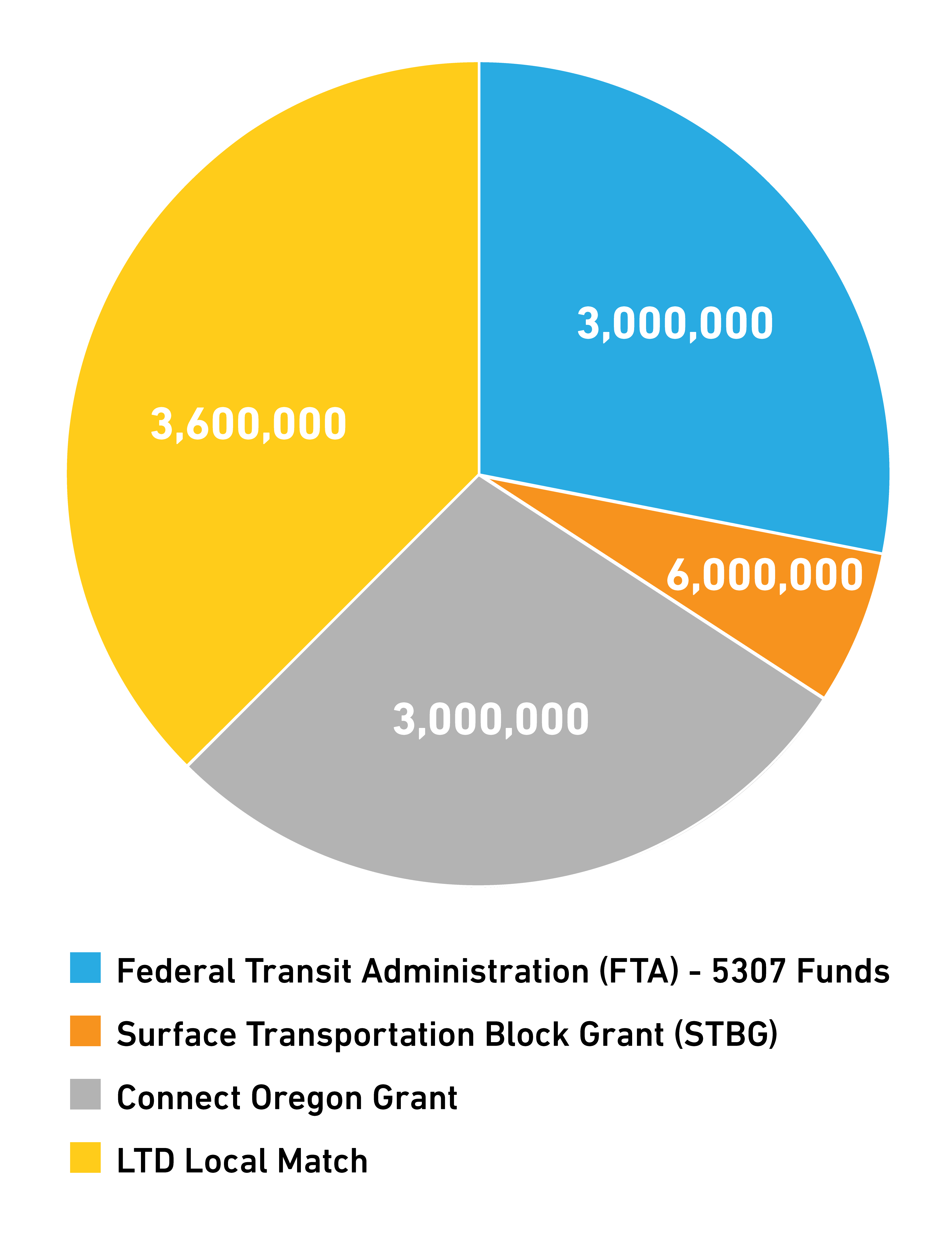 SCTS Funding Chart