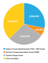 SCTS Funding Chart_06-2020